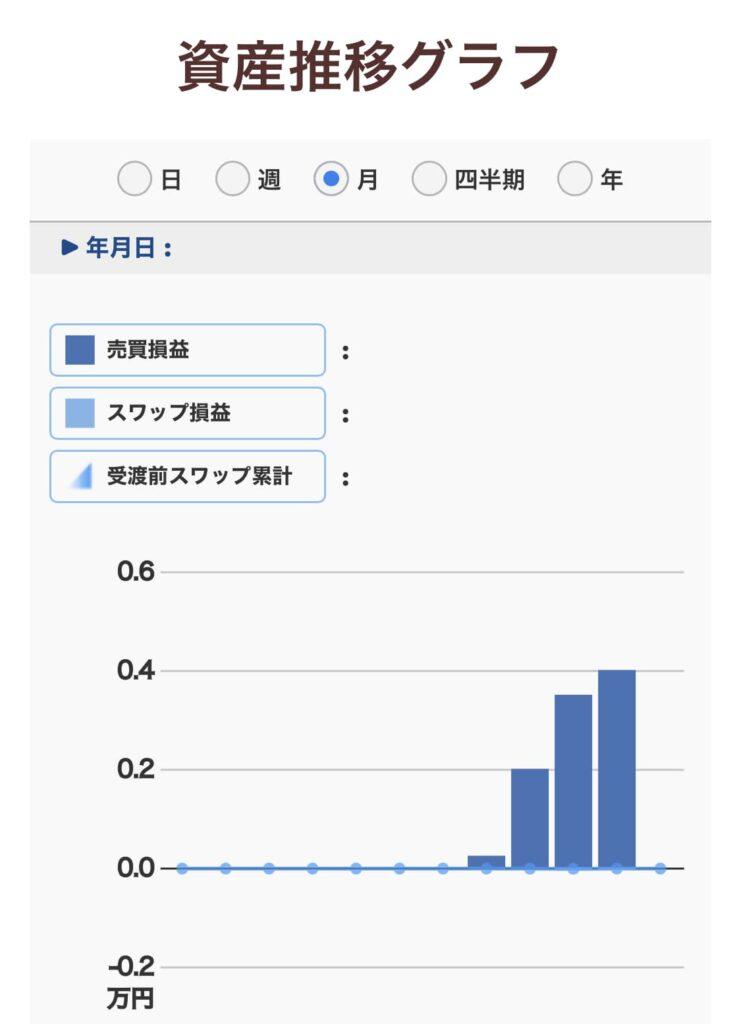 トラリピ15万円プランの資産推移グラフ