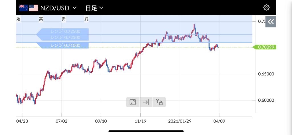 トラリピ15万円